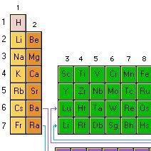 Fsica y qumica 1 bachillerato tabla peridica de educaplus muy interesante urtaz Choice Image