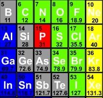 Qumica 2 bachillerato a partir de la frmula del compuesto buscando los elementos en la tabla que aparece y colocando los subndices y parntesis necesarios calcula la masa urtaz Image collections